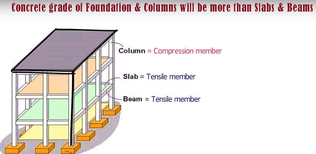 Compression members and tensile members require different concrete grades