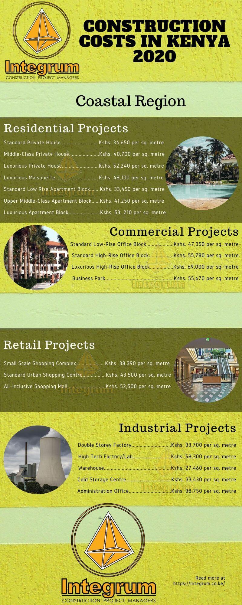 Coastal construction costs in Kenya