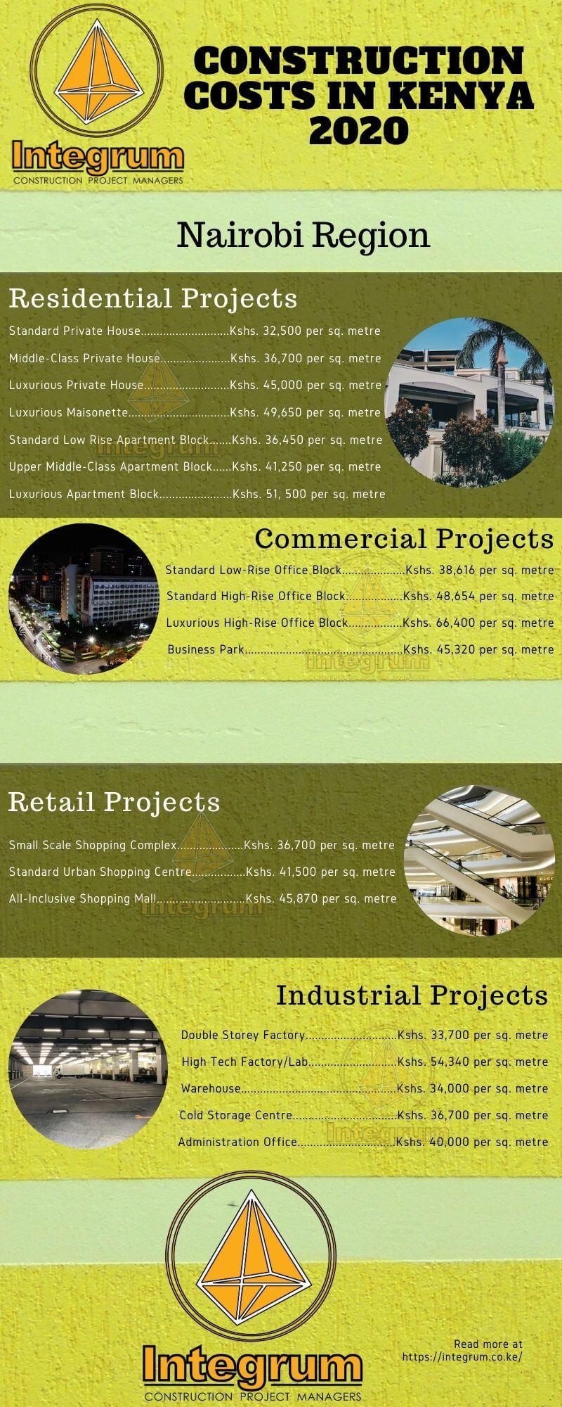 Nairobi construction costs in kenya